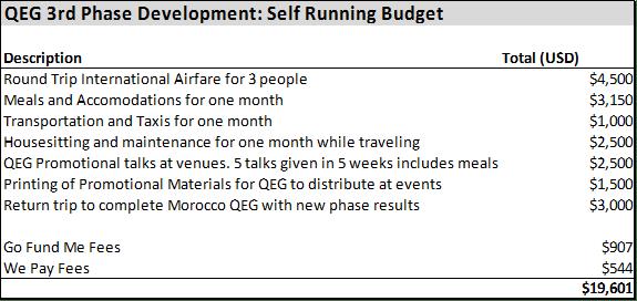 Crowdfunding Budget