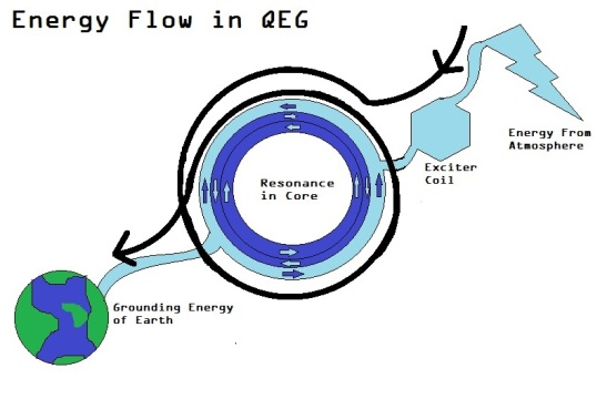 energy flow in QEG diagram