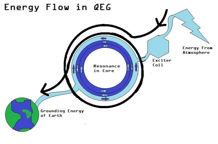 energy flow in QEG diagram